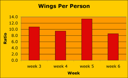 wing consumption chart